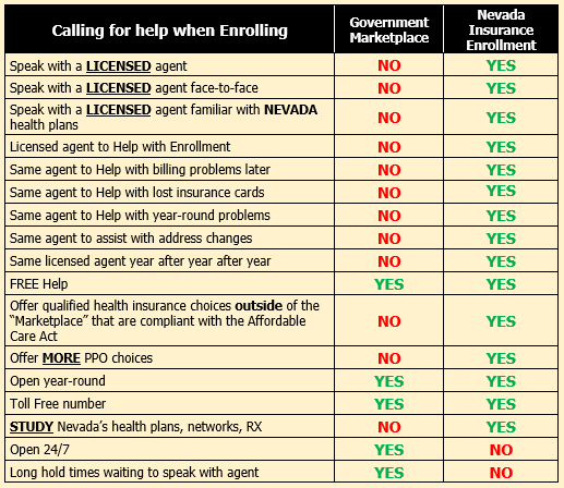 chart showing features of Marketplace vs. Nevada Insurance Enrollment