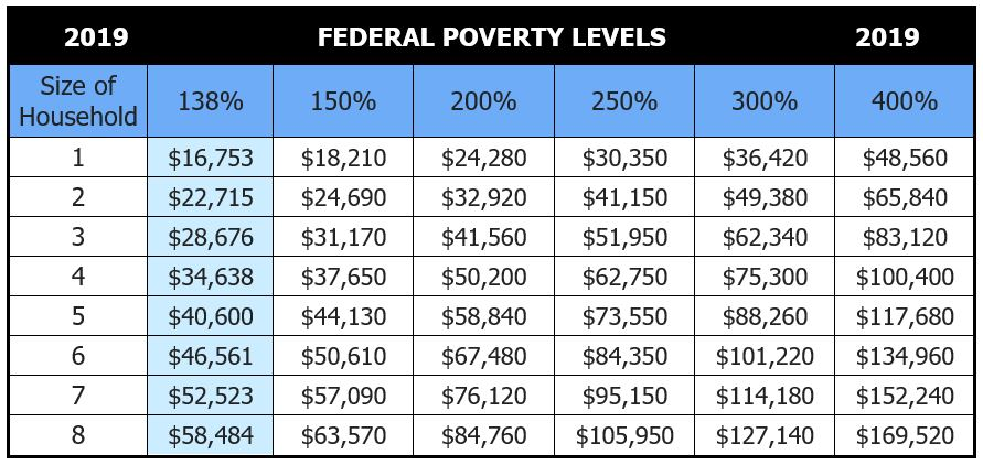 2019 Health Insurance Federal Poverty Level - chart